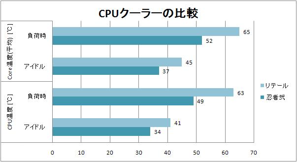 リテールクーラーと忍者弐(ファンレス)のE8500@3.16GHz(定格)におけるCPUおよびコア温度